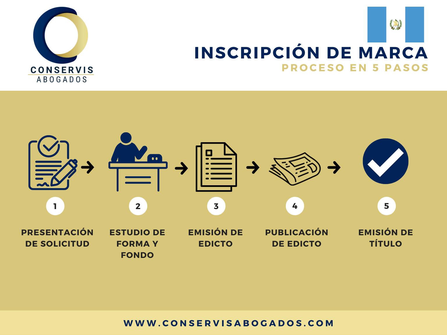 You are currently viewing Cómo Registrar una Marca en Guatemala
